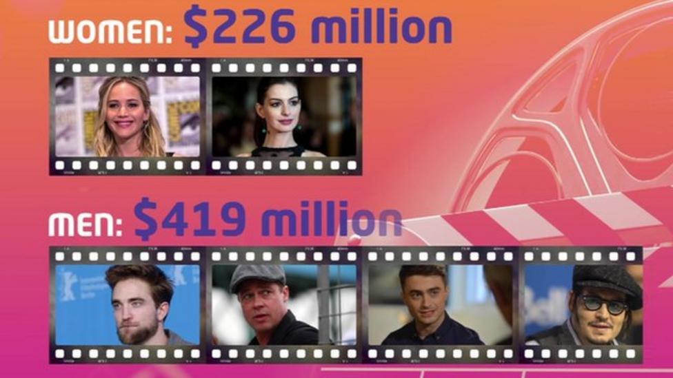 Female film stars get paid less than men