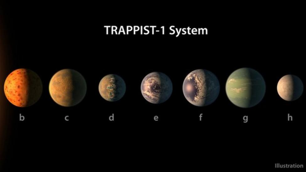 Seven exoplanets discovered