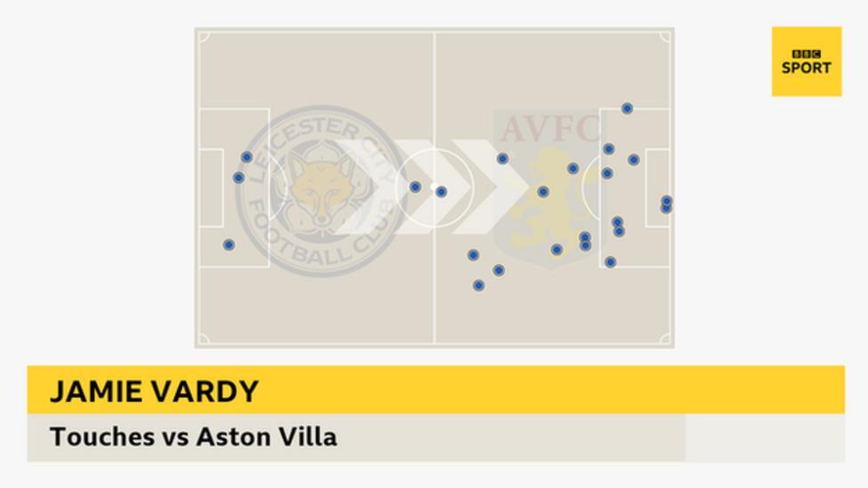 Jamie Vardy touches v Aston Villa