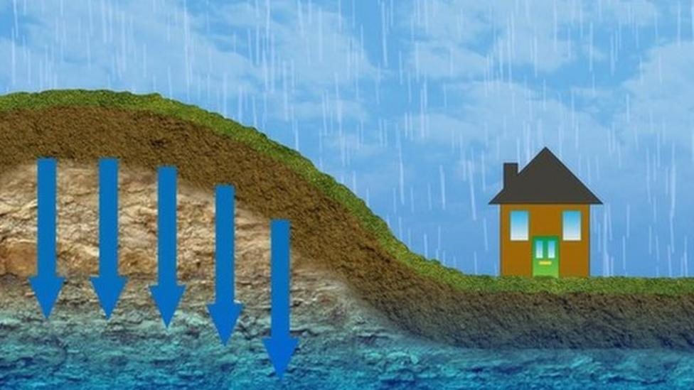 How does groundwater cause flooding?