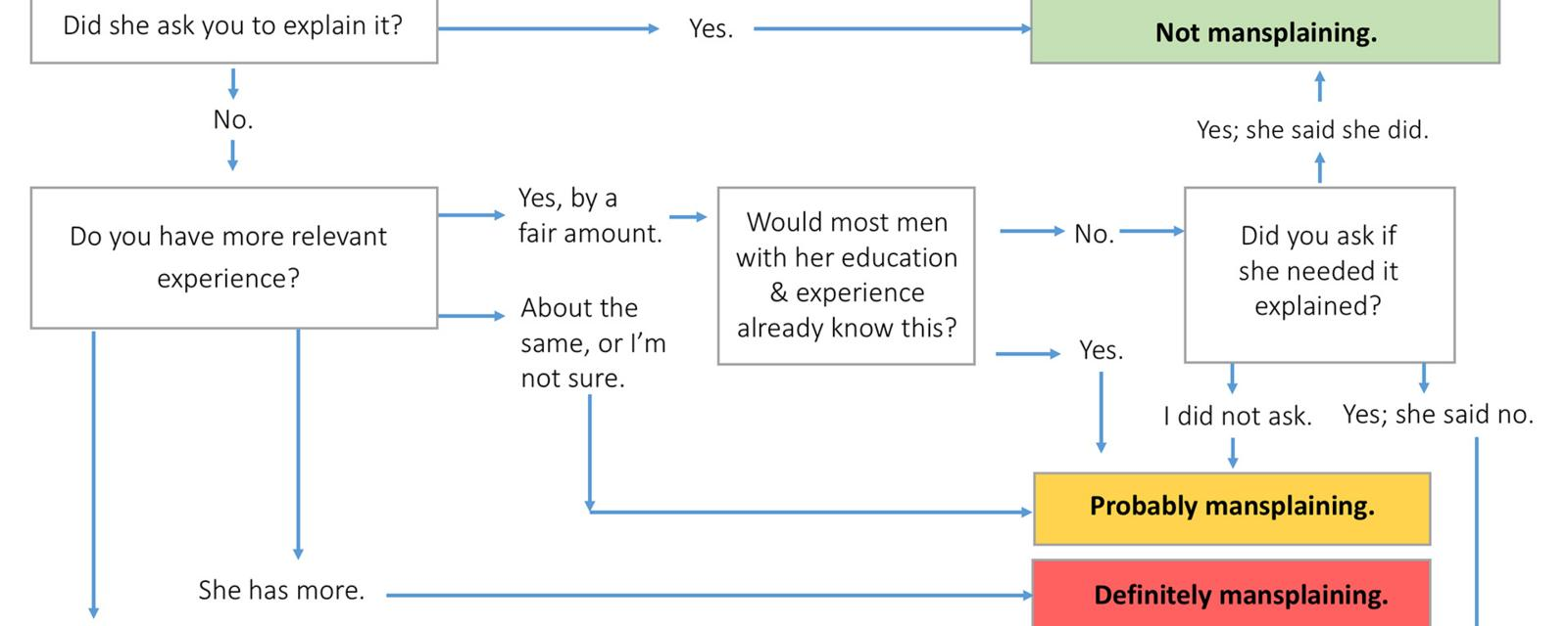 Mansplaining, explained in one simple chart - BBC Worklife