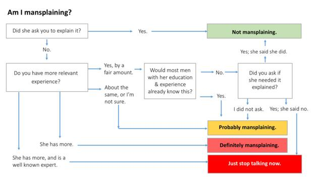 Mansplaining, explained in one simple chart