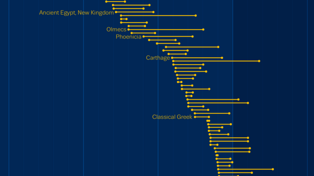 The lifespans of ancient civilisations