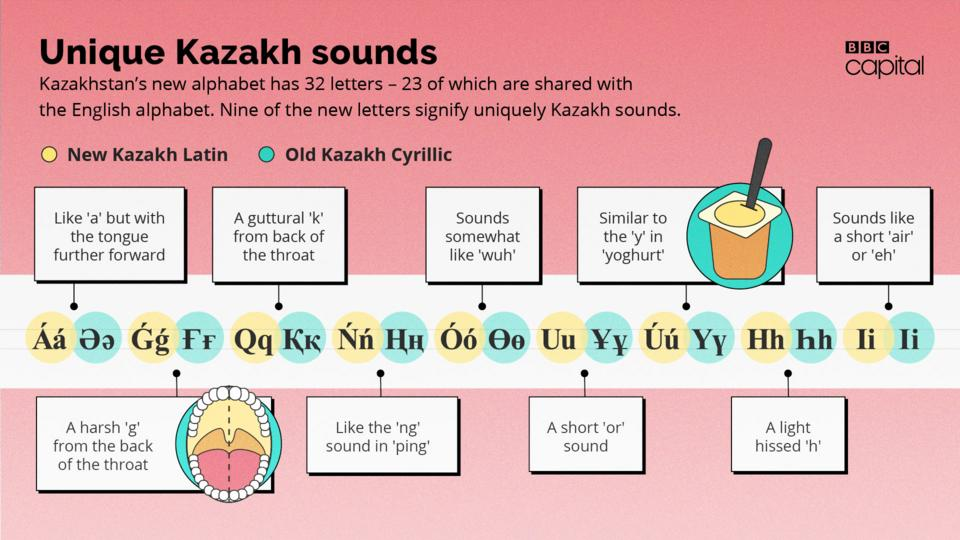 The cost of changing an entire country's alphabet - BBC Worklife