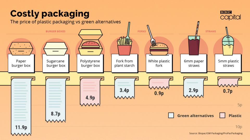 What's the real price of getting rid of plastic packaging