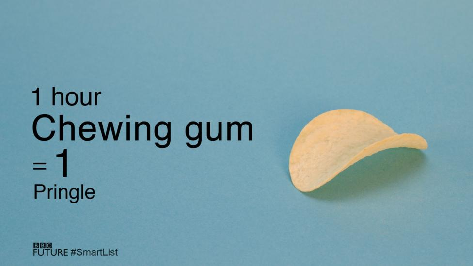 According to the New England Journal of Medicine, if you chewed gum every hour you were awake, you would lose 5 kilograms of fat a year (Credit: Olivia Howitt)
