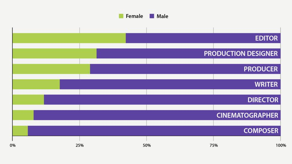 Behind the camera: gender of top crew roles (Data sources: as before)