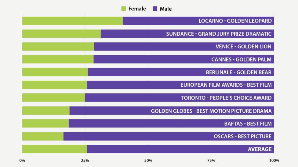 Gender breakdown by film award (Data sources: As before)